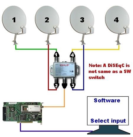for example: the diseqc 4x1 switch diagram will enable the user to select  one lnb signal between 4 different lnbs of any type and send it to the  decoder